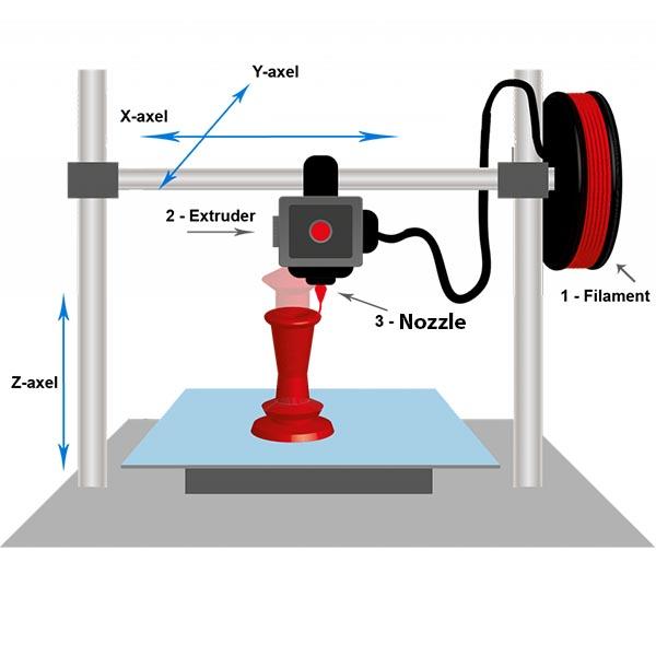 3D Printer Guide for Beginners 2