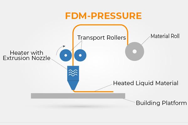 fdm pressure structure